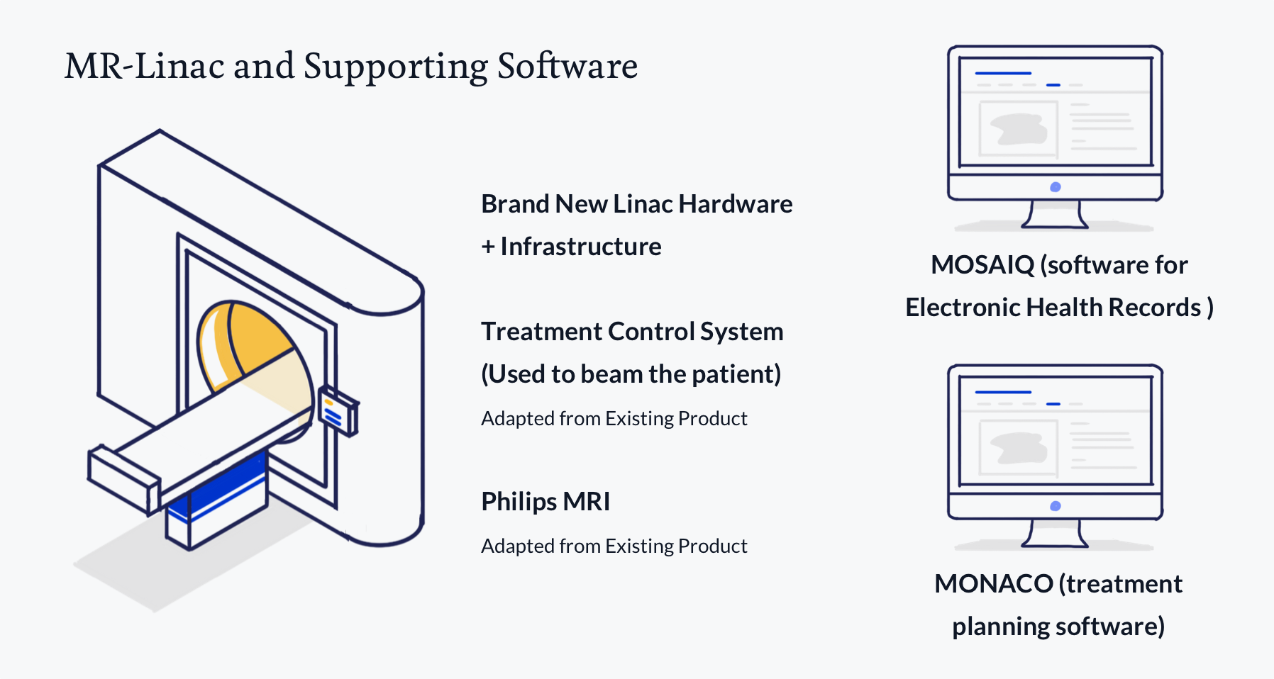 Drawing of MR Linac and Supporting Software