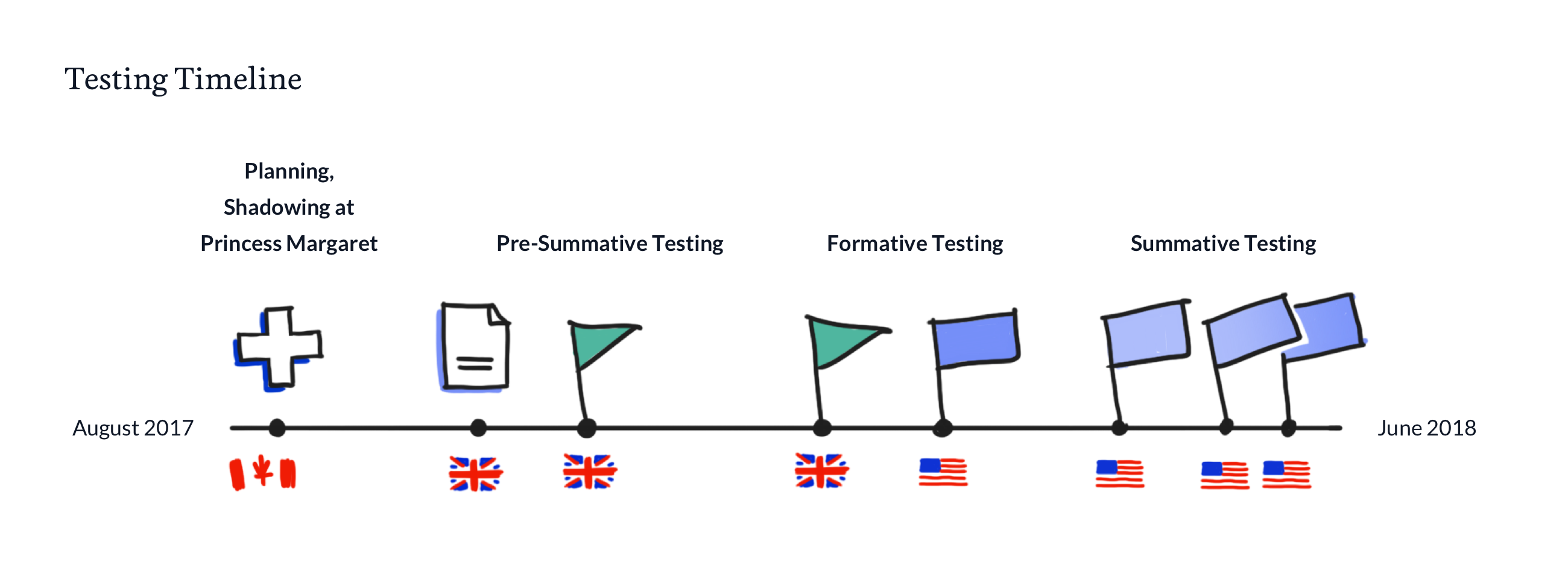 Timeline of test from August 2017 to June 2018